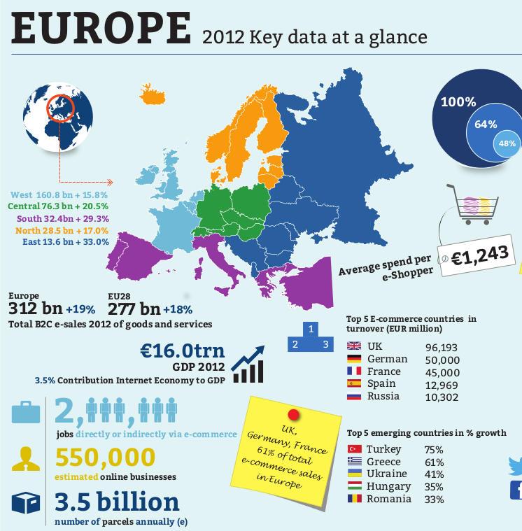 E-Commerce-Umsätze in Europa 2012, Deutschland erreicht die 50 Mrd. Euro Marke